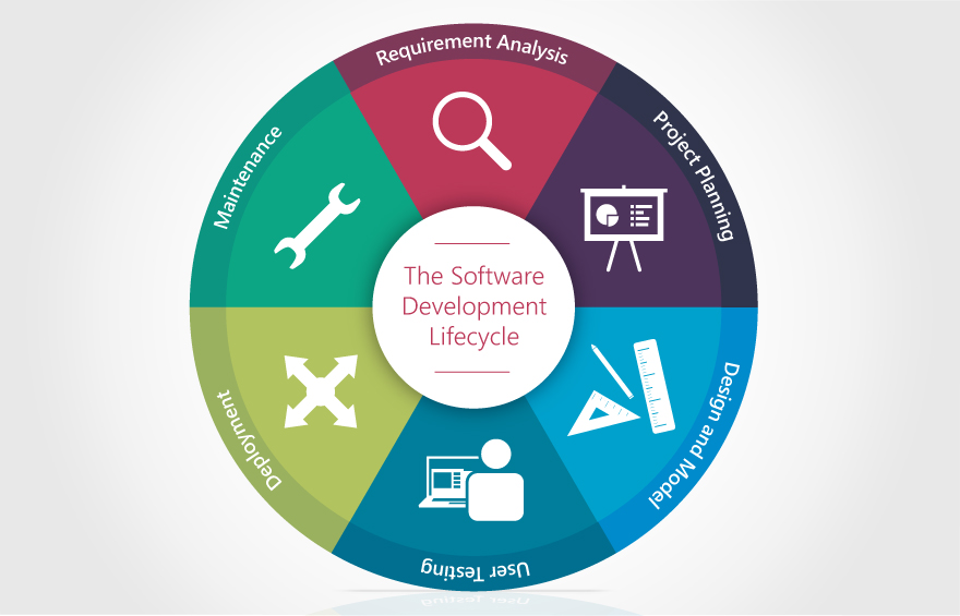 Software development lifecycle graphic